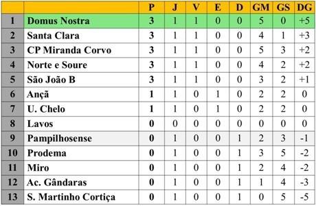 Class 1ªJ DH Futsal 22-09-18.jpg