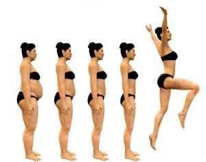 Motivação para perder peso