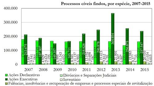Estatisticas=ProcFindos20072015.jpg