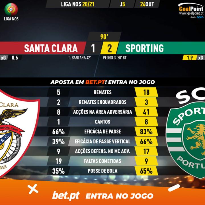 GoalPoint-Santa-Clara-Sporting-Liga-NOS-202021-90m