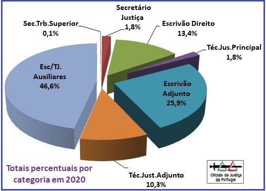 OJ-Grafico2020-CategoriasPercentagens.jpg