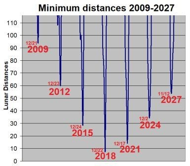 2003_SD220_earth_distances_2009-2027.jpg