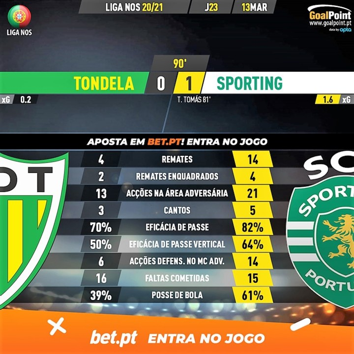 GoalPoint-Tondela-Sporting-Liga-NOS-202021-90m.jpg