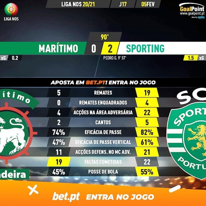 GoalPoint-Maritimo-Sporting-Liga-NOS-202021-90m.jp
