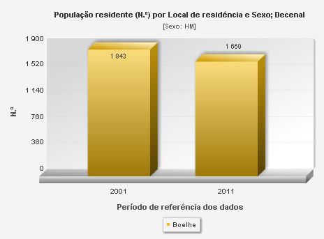 População residente diminuiu cerca de 8%