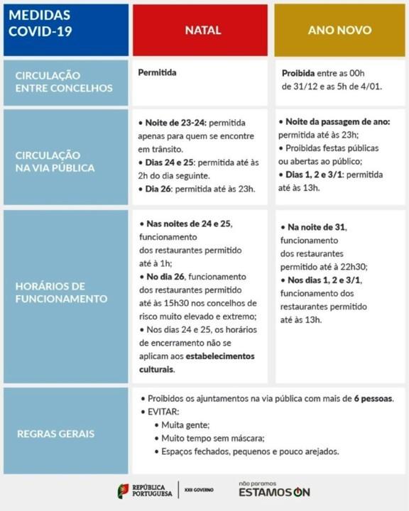 Medidas Nacionais - Atualizadas.