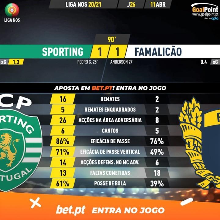 GoalPoint-Sporting-Famalicao-Liga-NOS-202021-90m.j