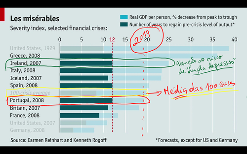 crisis; crise; economia; economic; europe; europa; portugal; irlanda; eua; alemanha; globalização