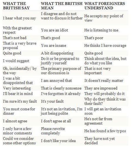 what the british say and what they mean