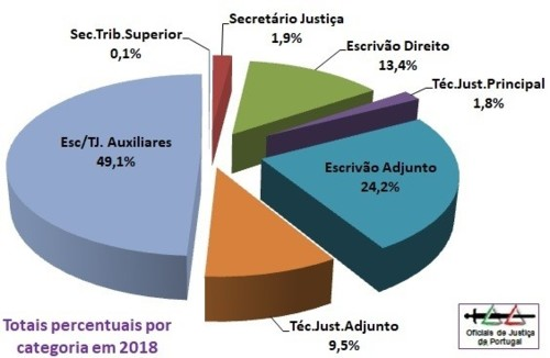 OJ-TotaisAnuais2018-Percentagem.jpg