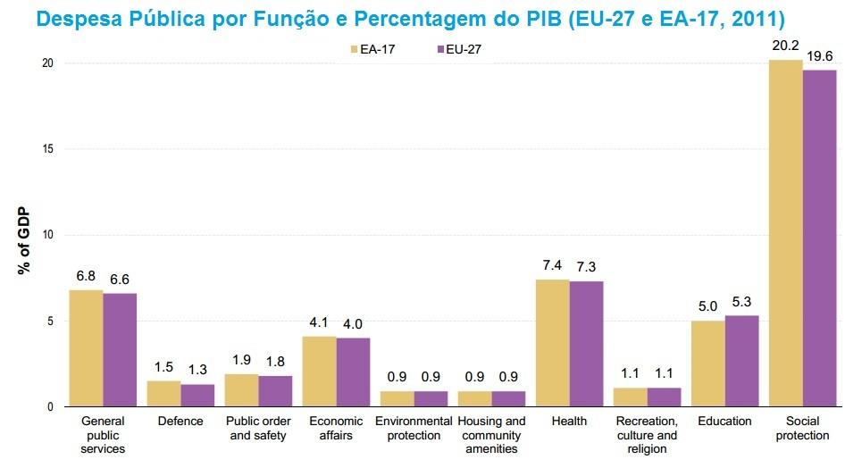 Total despesa publica por função social UE 2011