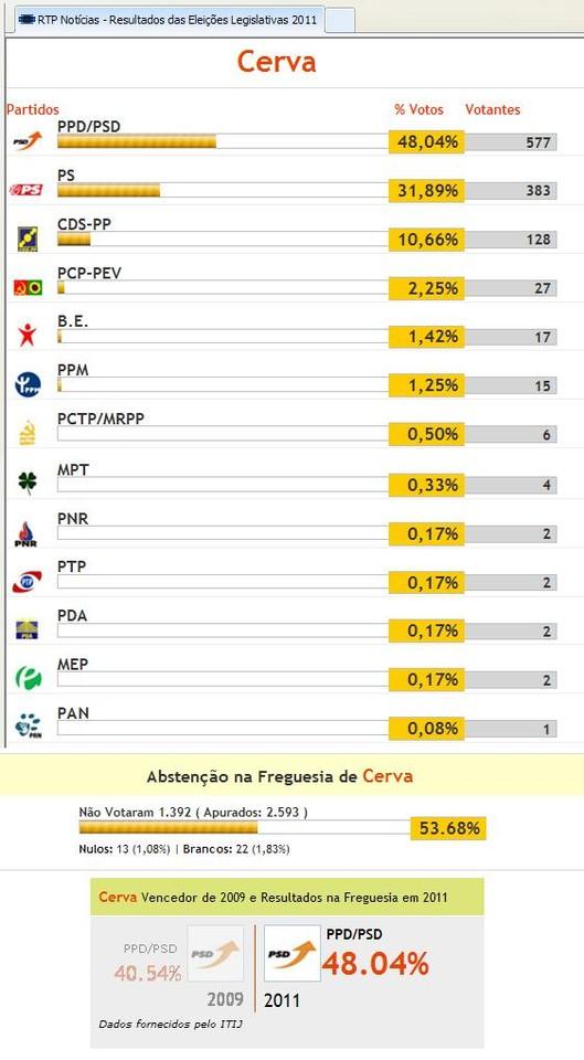 Legislativas em Cerva