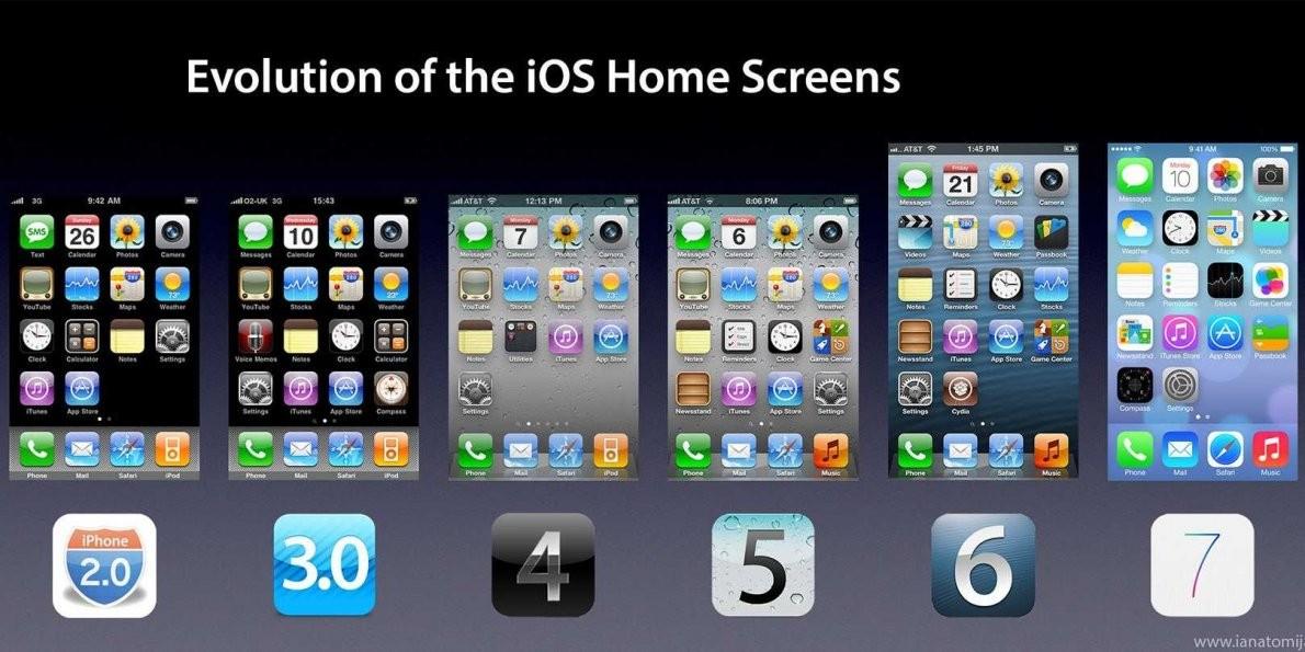 iphone screen evolution like a man