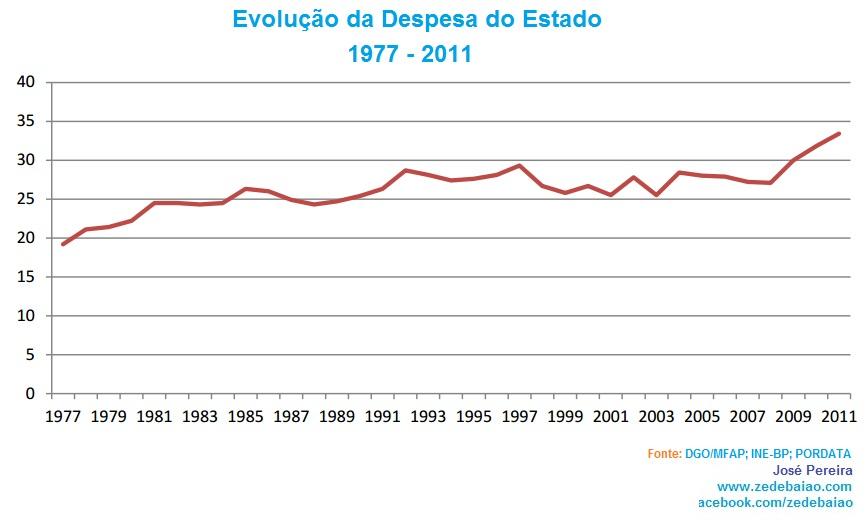 Evolução da despesa em Portugal