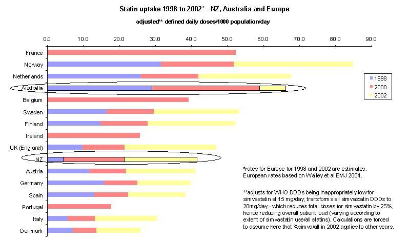 estatina; statin; colesterol; Europa
