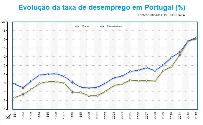 Evolução do desemprego em Portugal